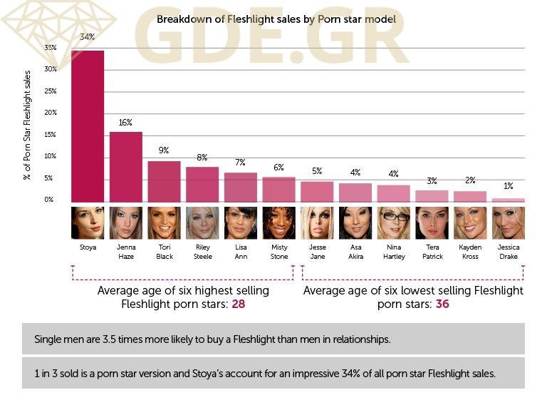 fleshlight-sales-by-pornstar